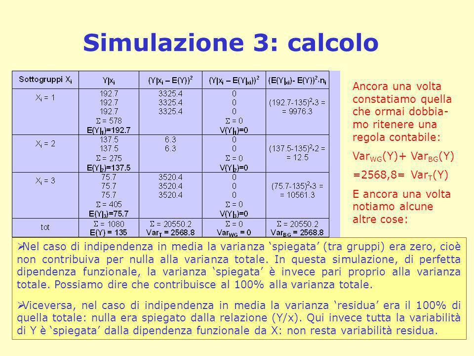 Simulazione 3: calcolo Ancora una volta constatiamo quella che ormai dobbia- mo ritenere una regola contabile: Var WG (Y)+ Var BG (Y) =2568,8= Var T (