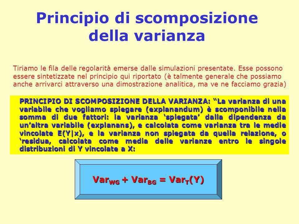 Principio di scomposizione della varianza PRINCIPIO DI SCOMPOSIZIONE DELLA VARIANZA: La varianza di una variabile che vogliamo spiegare (explanandum)