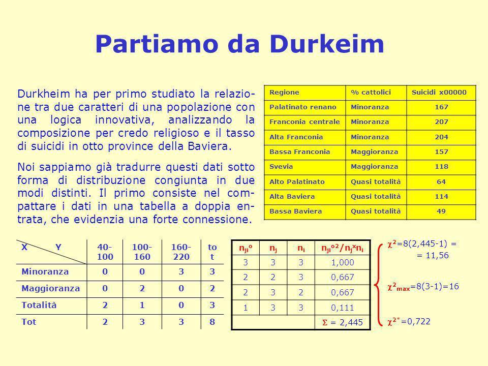 Partiamo da Durkeim Durkheim ha per primo studiato la relazio- ne tra due caratteri di una popolazione con una logica innovativa, analizzando la compo