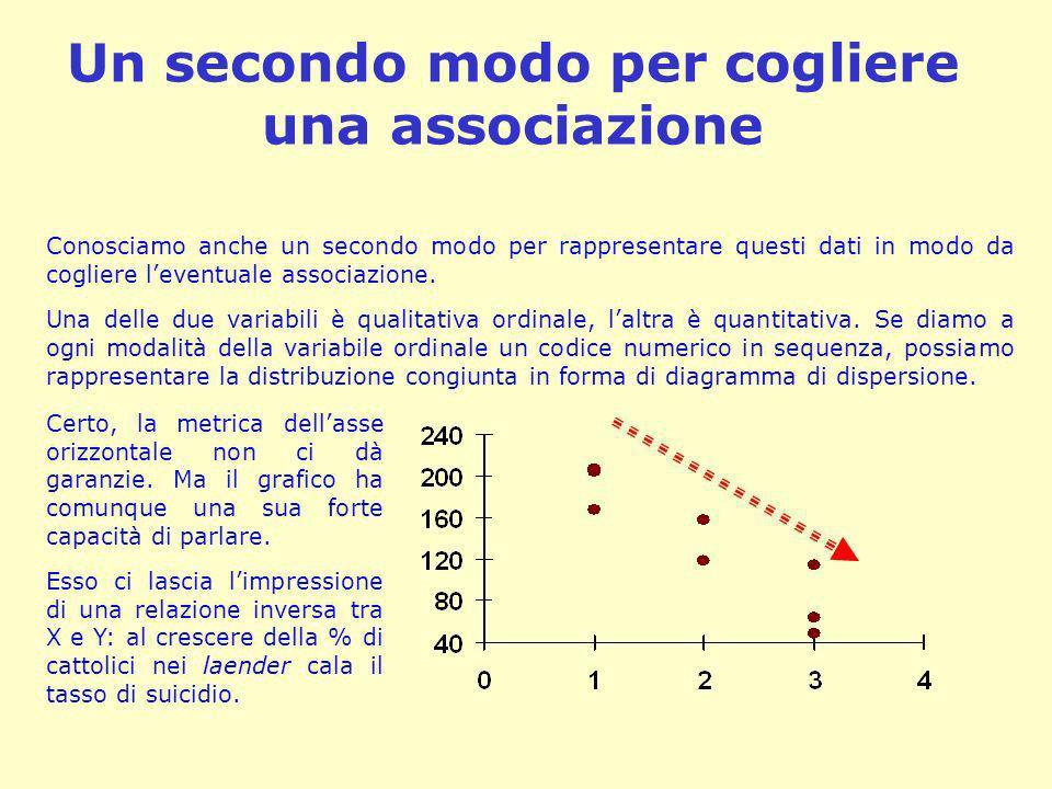 Un secondo modo per cogliere una associazione Conosciamo anche un secondo modo per rappresentare questi dati in modo da cogliere leventuale associazio