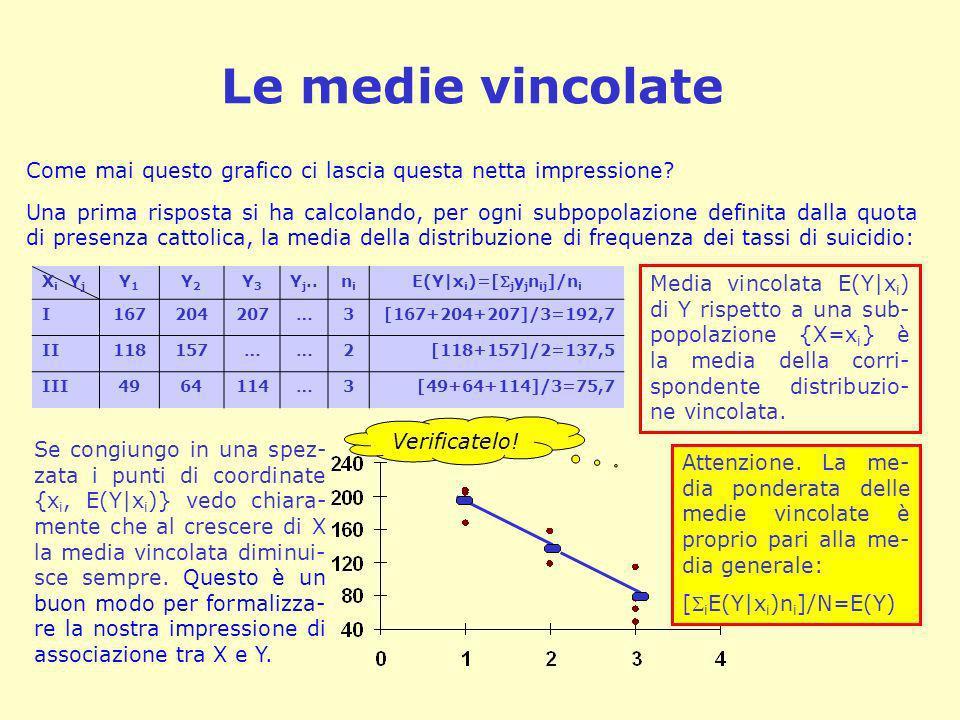 La spezzata (o linea) di regressione linea (o spezzata) di regressione La spezzata che interpola i dati del diagramma di dispersione, con- giungendo a due a due i punti di coordinate {x i, E(Y|x i )} è quindi un ottimo strumento di visualizza- zione delle tendenze nascoste nel diagramma.
