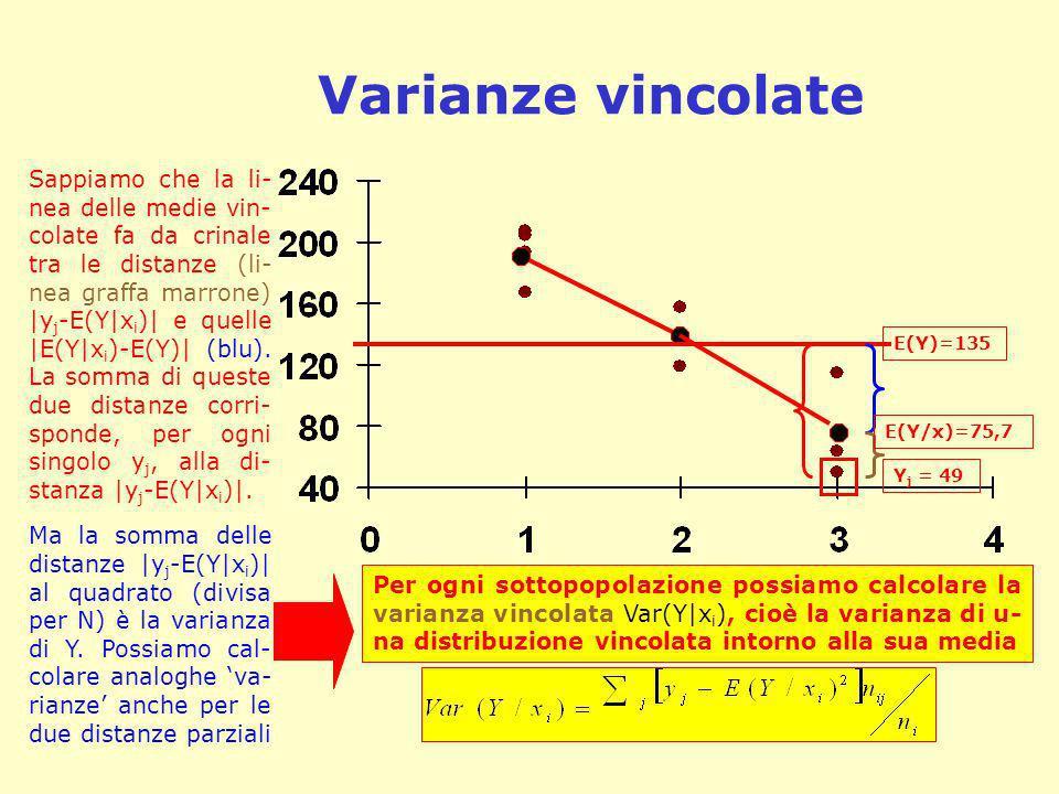 Varianza entro e tra i gruppi In ogni sottogruppo posso dunque calcolare una varianza vincolata.