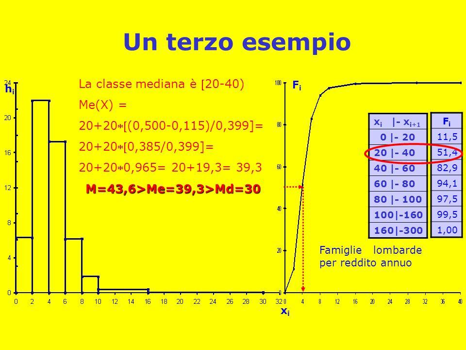 Un terzo esempio x i |- x i+1 0 |- 20 20 |- 40 40 |- 60 60 |- 80 80 |- 100 100|-160 160|-300 xixi hihi Famiglie lombarde per reddito annuo FiFi 11,5 5