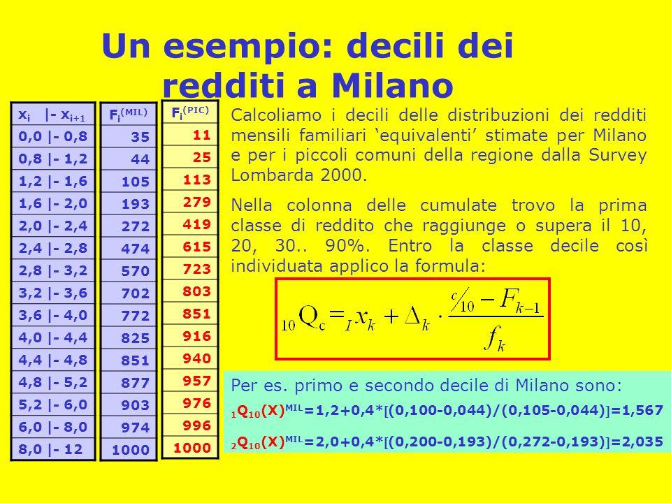 Un esempio: decili dei redditi a Milano x i |- x i+1 0,0 |- 0,8 0,8 |- 1,2 1,2 |- 1,6 1,6 |- 2,0 2,0 |- 2,4 2,4 |- 2,8 2,8 |- 3,2 3,2 |- 3,6 3,6 |- 4,