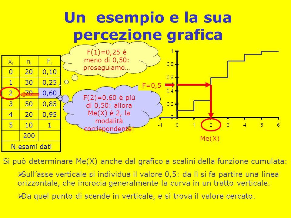 Quando lunità mediana non esiste Può capitare che a una modalità si trovi esattamente F k =0.5 (possibile per N pari): il 50% dei casi si raggiunge esattamente in corrispondenza di un salto di modalità.