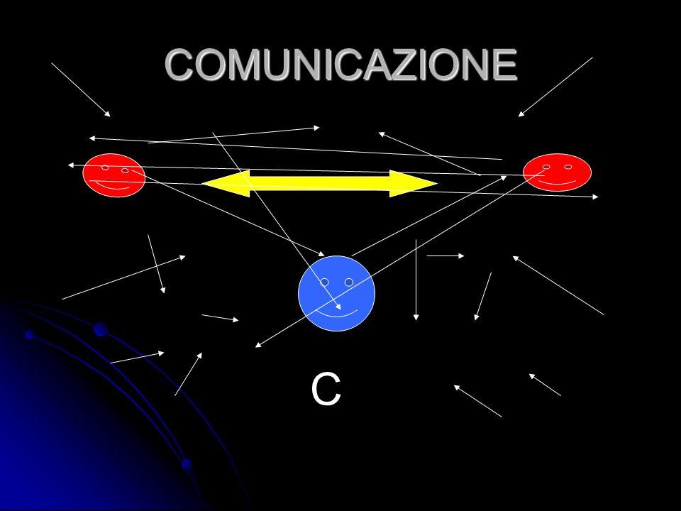 Roman Jackobson (anni 60) FUNZIONE REFERENZIALE (si indicano e si descrivono elementi della realtà FUNZIONE REFERENZIALE (si indicano e si descrivono elementi della realtà FUNZIONE ESPRESSIVA (quando si privilegiano gli stati emotivi FUNZIONE ESPRESSIVA (quando si privilegiano gli stati emotivi FUNZIONE POETICA (sensibile alla forma) FUNZIONE POETICA (sensibile alla forma) FUNZIONE SEGNALANTE (tesa a ottenere lattenzione dellinterlocutore) FUNZIONE SEGNALANTE (tesa a ottenere lattenzione dellinterlocutore) FUNZIONE CONATIVA ( impegnata a convincere laltro) FUNZIONE CONATIVA ( impegnata a convincere laltro) FUNZIONE METACOMUNICATIVA (volta alla co-definizione degli impliciti comunicativi) FUNZIONE METACOMUNICATIVA (volta alla co-definizione degli impliciti comunicativi)