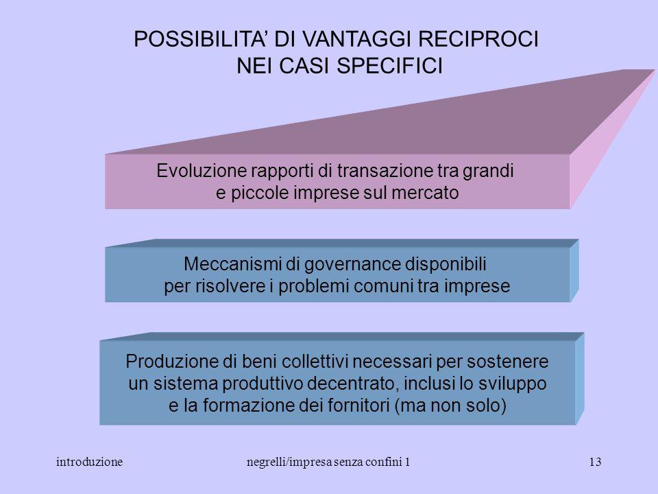 introduzionenegrelli/impresa senza confini 112 Disintegrazione verticale della produzione Crescenti richieste di miglioramento: qualità, flessibilità,