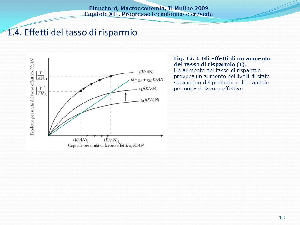 Blanchard, Macroeconomia, Il Mulino 2009 Capitolo XII. Progresso tecnologico e crescita 1.4. Effetti del tasso di risparmio 13 Fig. 12.3. Gli effetti