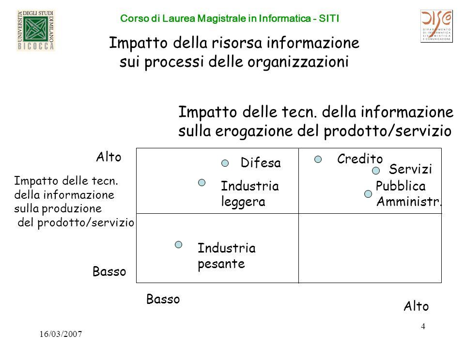 Corso di Laurea Magistrale in Informatica - SITI 16/03/2007 4 Impatto della risorsa informazione sui processi delle organizzazioni Impatto delle tecn.