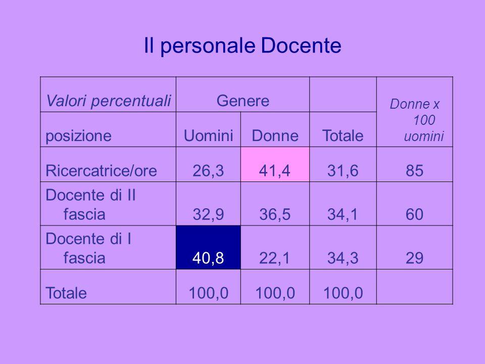 Il personale Docente Valori percentualiGenere Donne x 100 uomini posizioneUominiDonneTotale Ricercatrice/ore26,341,431,685 Docente di II fascia32,936,
