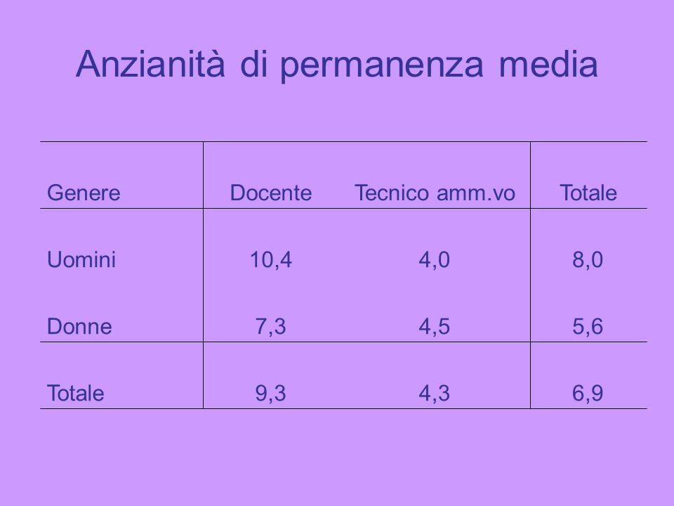 Anzianità di permanenza media 6,94,39,3Totale 5,64,57,3Donne 8,04,010,4Uomini TotaleTecnico amm.voDocenteGenere