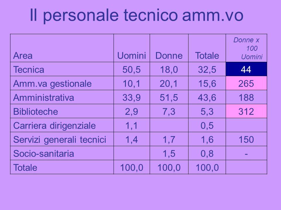 Il personale tecnico amm.vo AreaUominiDonneTotale Donne x 100 Uomini Tecnica50,518,032,544 Amm.va gestionale10,120,115,6265 Amministrativa33,951,543,6