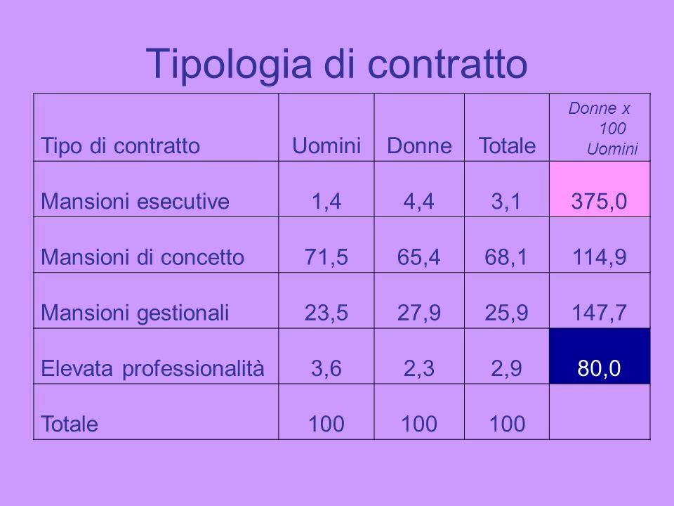 Tipologia di contratto Tipo di contrattoUominiDonneTotale Donne x 100 Uomini Mansioni esecutive1,44,43,1375,0 Mansioni di concetto71,565,468,1114,9 Ma
