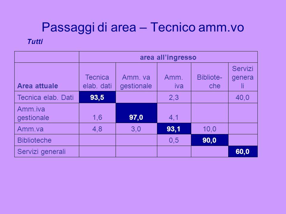 Passaggi di area – Tecnico amm.vo 60,0Servizi generali 90,00,5Biblioteche 10,093,13,04,8Amm.va 4,197,01,6 Amm.iva gestionale 40,02,393,5Tecnica elab.