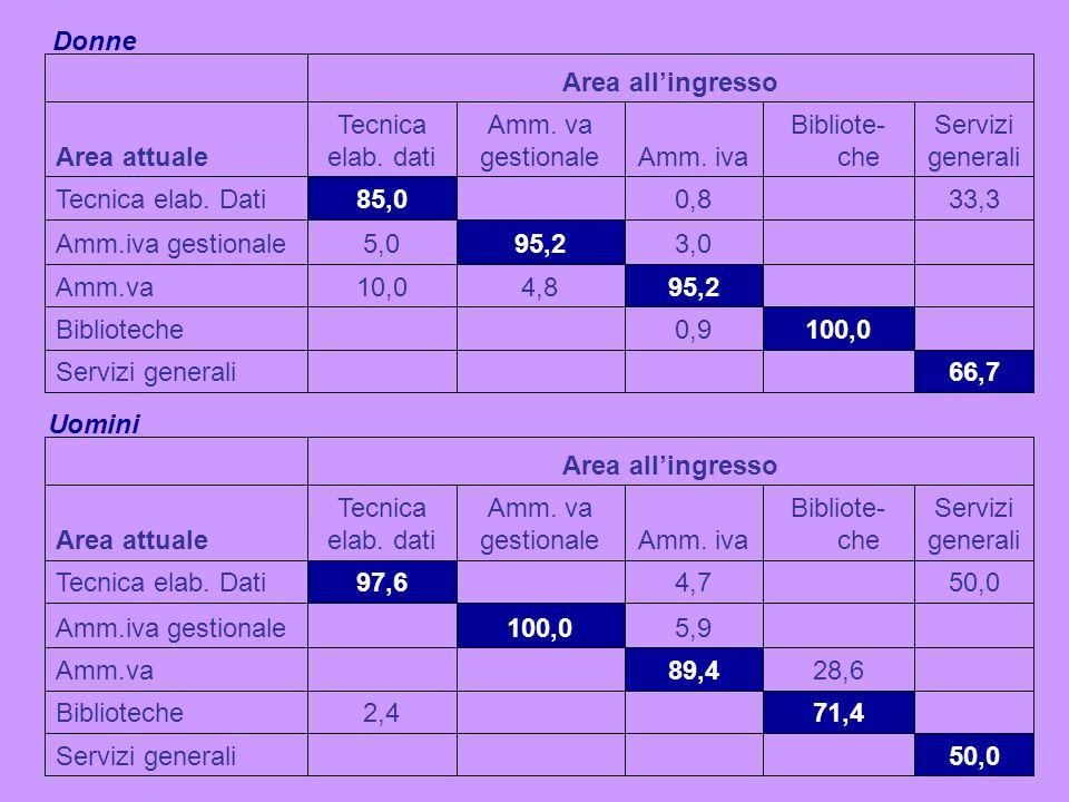 66,7Servizi generali 100,00,9Biblioteche 95,24,810,0Amm.va 3,095,25,0Amm.iva gestionale 33,30,885,0Tecnica elab. Dati Servizi generali Bibliote- cheAm