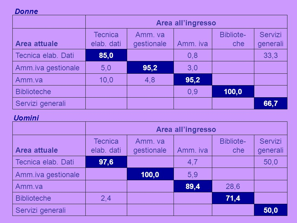 66,7Servizi generali 100,00,9Biblioteche 95,24,810,0Amm.va 3,095,25,0Amm.iva gestionale 33,30,885,0Tecnica elab.