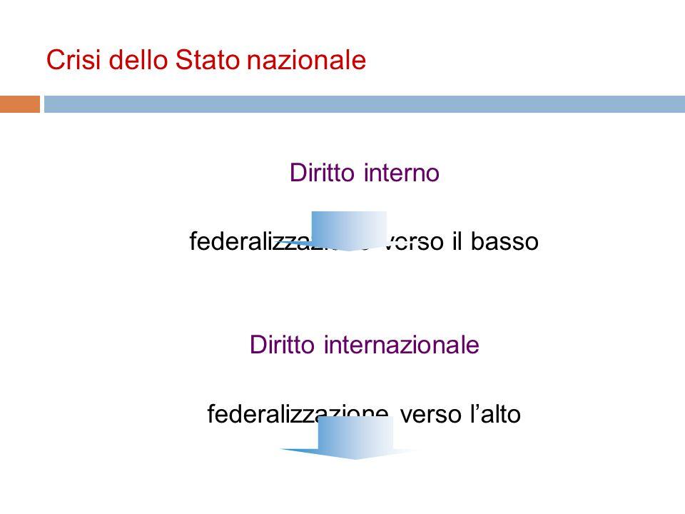 Crisi dello Stato nazionale Diritto interno federalizzazione verso il basso Diritto internazionale federalizzazione verso lalto