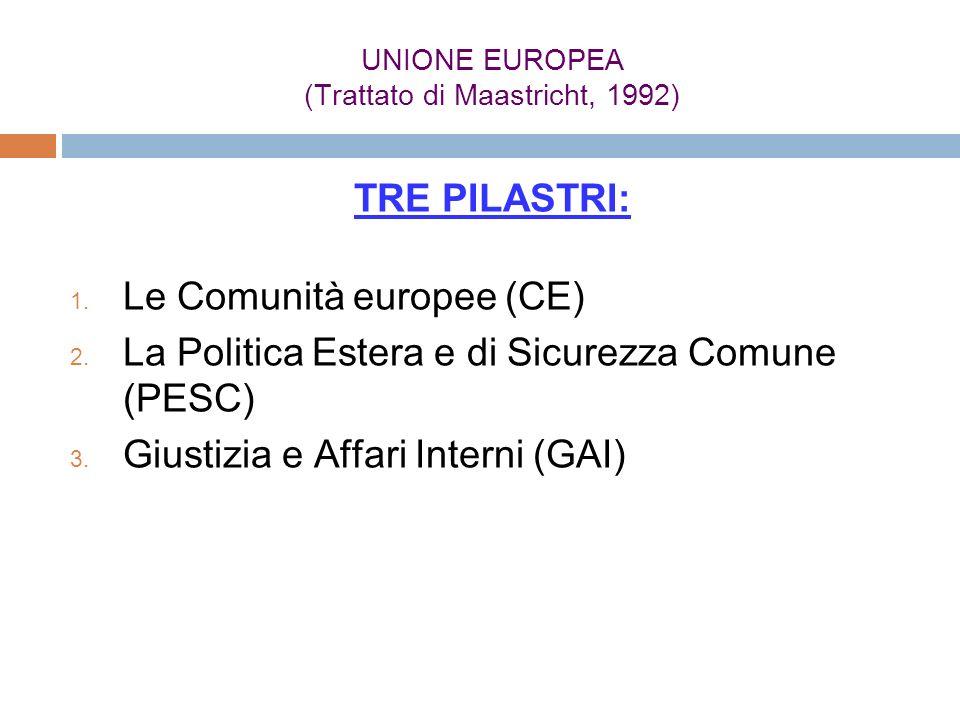 UNIONE EUROPEA (Trattato di Maastricht, 1992) TRE PILASTRI: Le Comunità europee (CE) La Politica Estera e di Sicurezza Comune (PESC) Giustizia e Affar