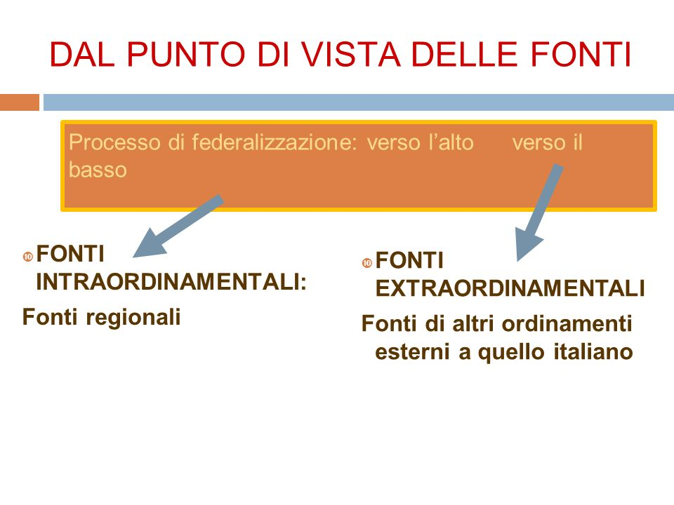 DAL PUNTO DI VISTA DELLE FONTI FONTI INTRAORDINAMENTALI: Fonti regionali FONTI EXTRAORDINAMENTALI Fonti di altri ordinamenti esterni a quello italiano Processo di federalizzazione: verso lalto verso il basso