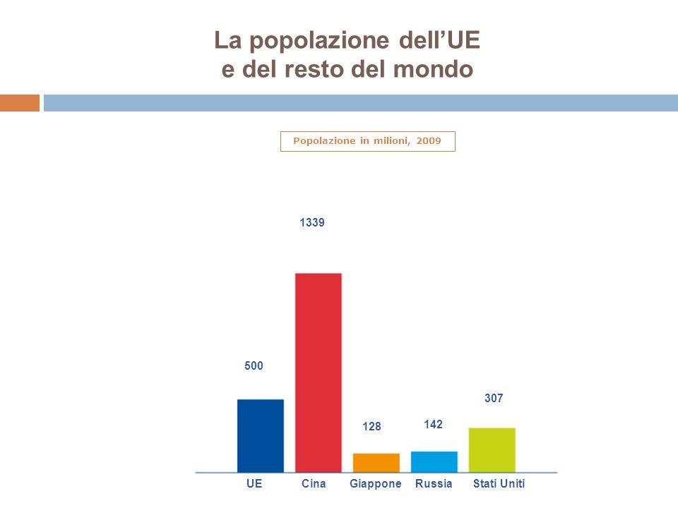 La popolazione dellUE e del resto del mondo Popolazione in milioni, 2009 500 1339 128 142 307 UECinaGiapponeRussiaStati Uniti