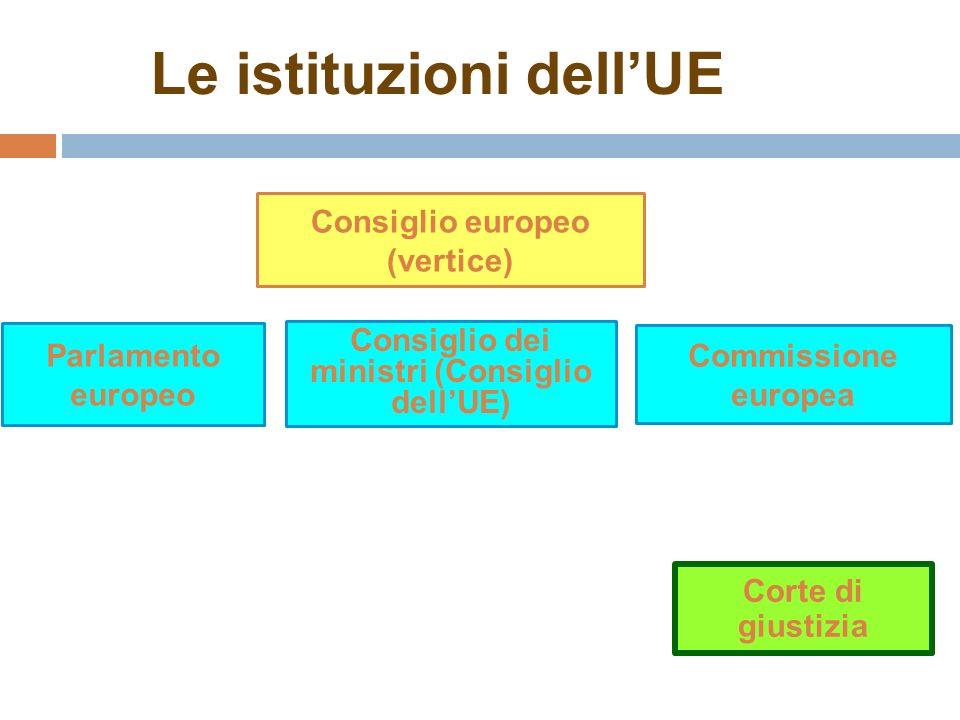 Parlamento europeo Le istituzioni dellUE Corte di giustizia Consiglio dei ministri (Consiglio dellUE) Consiglio europeo (vertice) Commissione europea