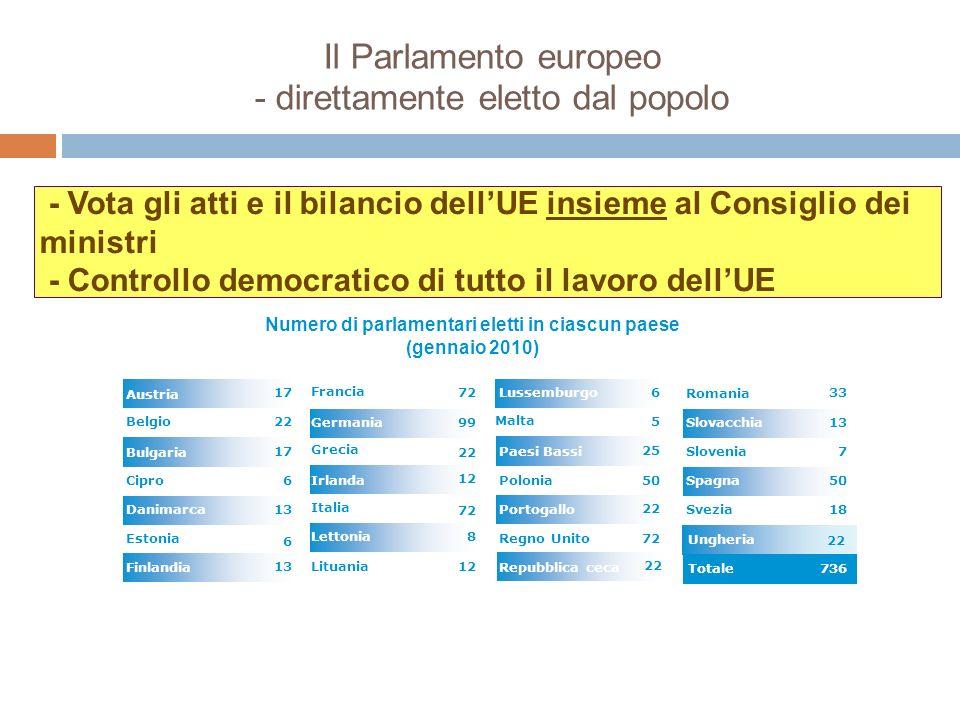 Ungheria Il Parlamento europeo - direttamente eletto dal popolo 8 12 99 12 72 Lituania Lettonia 72 Italia Irlanda 22 Grecia Germania Francia 13 Finlan