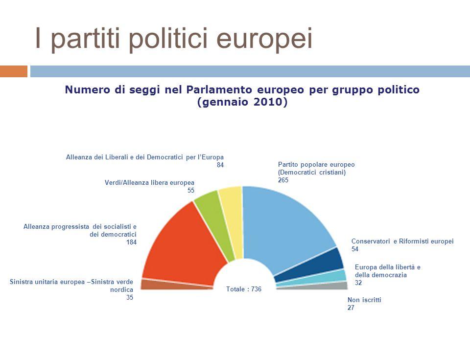 I partiti politici europei Verdi/Alleanza libera europea 55 Conservatori e Riformisti europei 54 Alleanza dei Liberali e dei Democratici per lEuropa 8