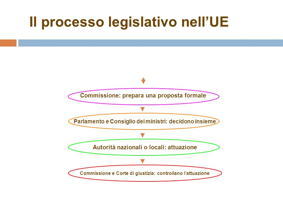 Il processo legislativo nellUE Commissione: prepara una proposta formale Parlamento e Consiglio dei ministri: decidono insieme Commissione e Corte di giustizia: controllano lattuazione Autorità nazionali o locali: attuazione