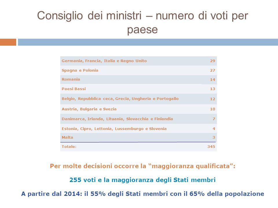 Consiglio dei ministri – numero di voti per paese 345Totale: 3Malta 4Estonia, Cipro, Lettonia, Lussemburgo e Slovenia 7Danimarca, Irlanda, Lituania, S