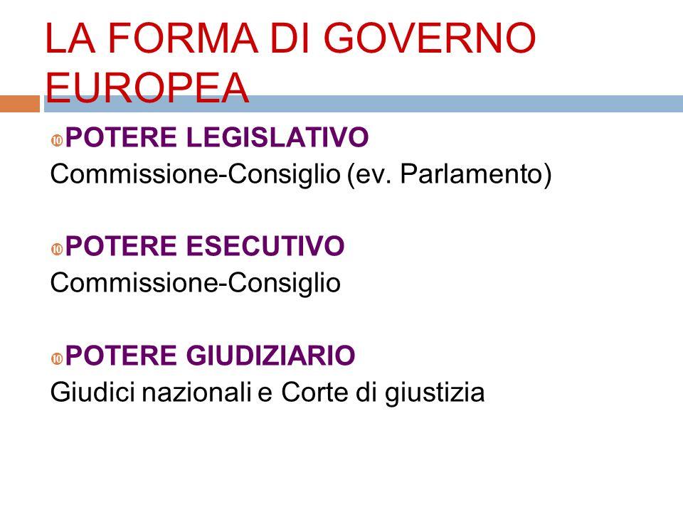 LA FORMA DI GOVERNO EUROPEA POTERE LEGISLATIVO Commissione-Consiglio (ev. Parlamento) POTERE ESECUTIVO Commissione-Consiglio POTERE GIUDIZIARIO Giudic