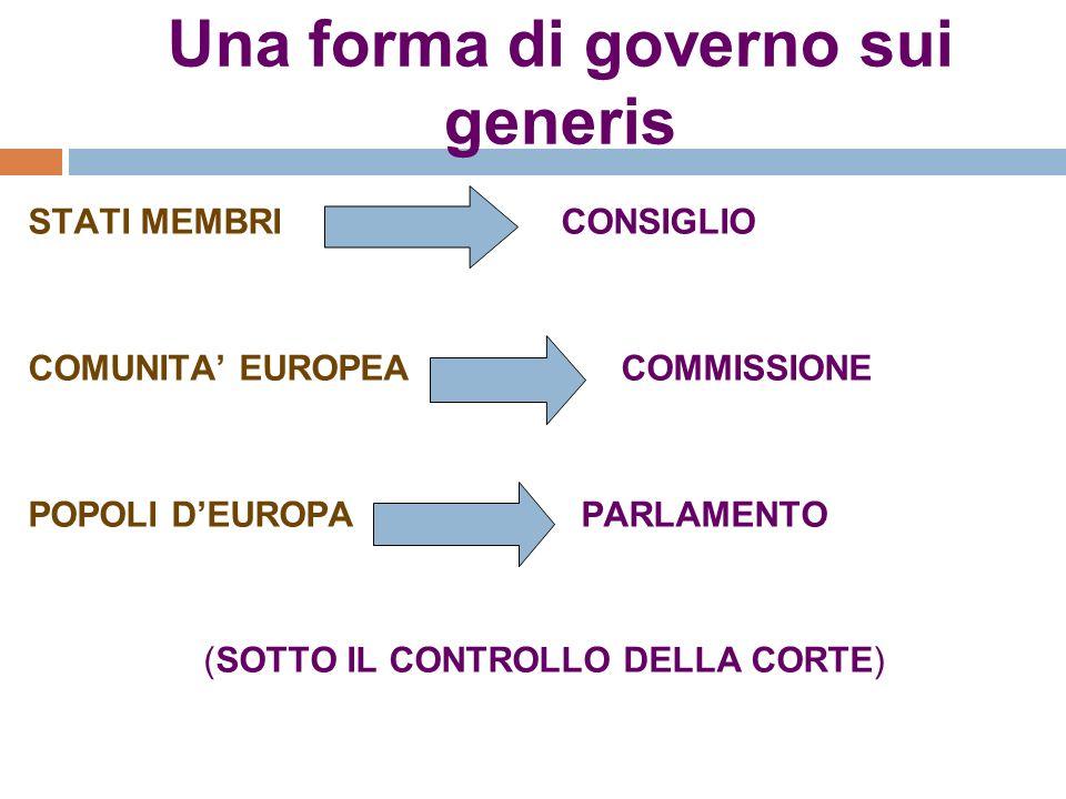 Una forma di governo sui generis STATI MEMBRI CONSIGLIO COMUNITA EUROPEA COMMISSIONE POPOLI DEUROPA PARLAMENTO (SOTTO IL CONTROLLO DELLA CORTE)