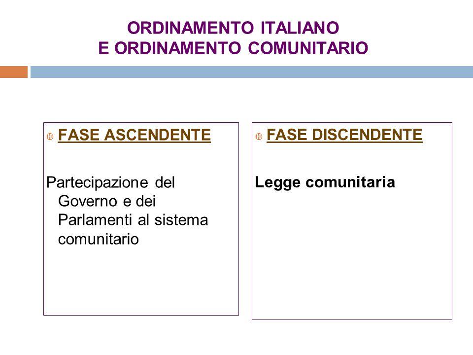 ORDINAMENTO ITALIANO E ORDINAMENTO COMUNITARIO FASE ASCENDENTE Partecipazione del Governo e dei Parlamenti al sistema comunitario FASE DISCENDENTE Leg