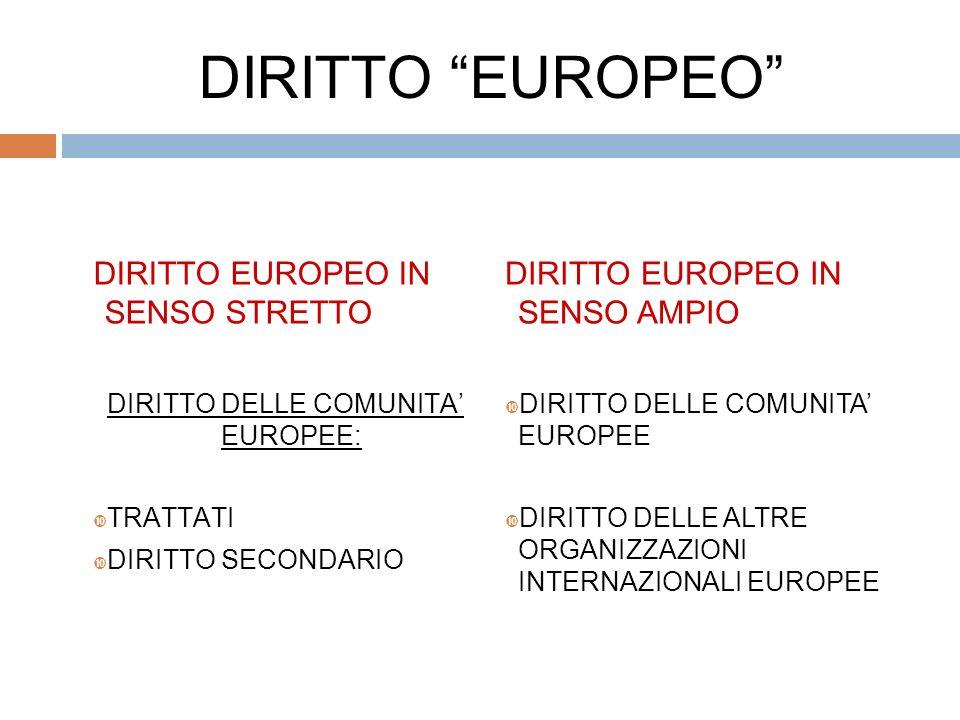 DIRITTO EUROPEO DIRITTO EUROPEO IN SENSO STRETTO DIRITTO DELLE COMUNITA EUROPEE: TRATTATI DIRITTO SECONDARIO DIRITTO EUROPEO IN SENSO AMPIO DIRITTO DELLE COMUNITA EUROPEE DIRITTO DELLE ALTRE ORGANIZZAZIONI INTERNAZIONALI EUROPEE