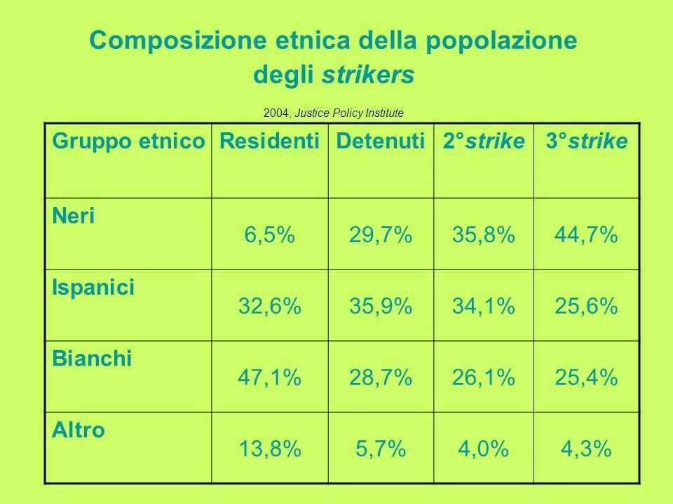Composizione etnica della popolazione degli strikers 2004, Justice Policy Institute Gruppo etnicoResidentiDetenuti2°strike3°strike Neri 6,5%29,7%35,8%44,7% Ispanici 32,6%35,9%34,1%25,6% Bianchi 47,1%28,7%26,1%25,4% Altro 13,8%5,7%4,0%4,3%