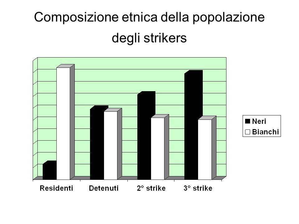 Composizione etnica della popolazione degli strikers