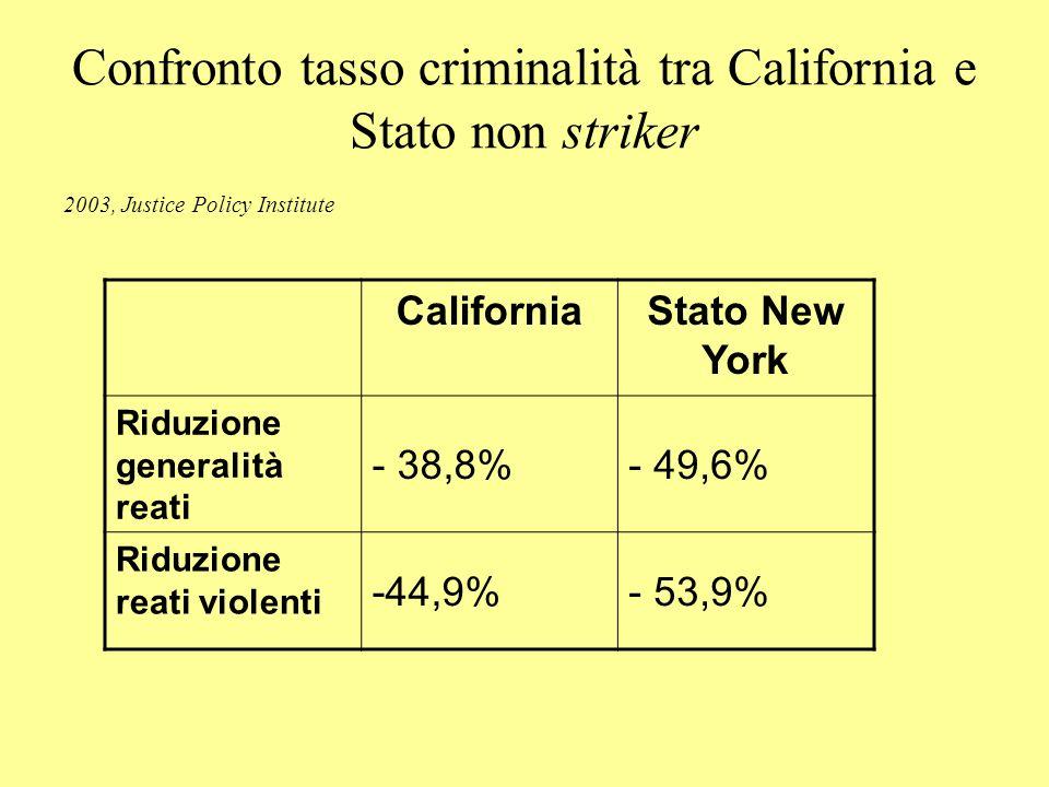 Confronto tasso criminalità tra California e Stato non striker 2003, Justice Policy Institute CaliforniaStato New York Riduzione generalità reati - 38,8%- 49,6% Riduzione reati violenti -44,9%- 53,9%