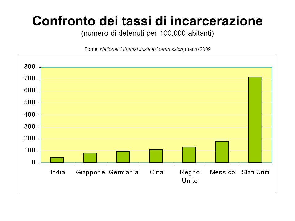 Confronto dei tassi di incarcerazione (numero di detenuti per 100.000 abitanti) Fonte: National Criminal Justice Commission, marzo 2009