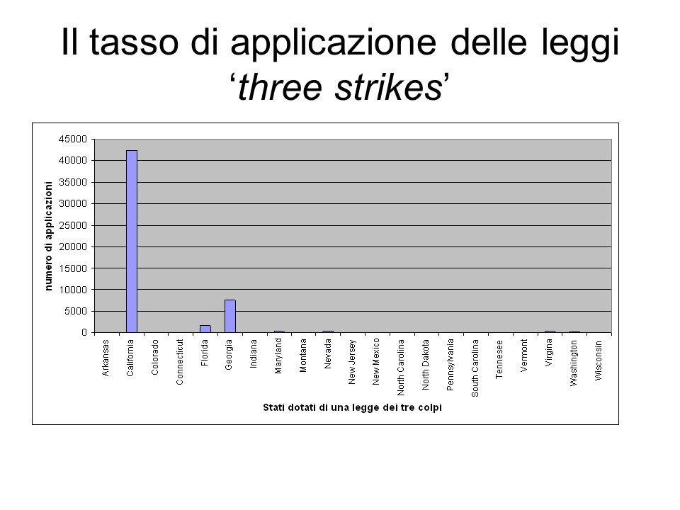 Il tasso di applicazione delle leggithree strikes
