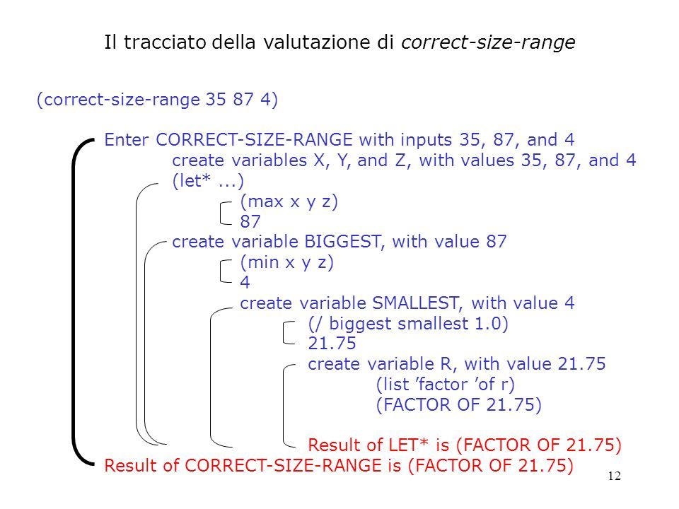12 Il tracciato della valutazione di correct-size-range (correct-size-range ) Enter CORRECT-SIZE-RANGE with inputs 35, 87, and 4 create variables X, Y, and Z, with values 35, 87, and 4 (let*...) (max x y z) 87 create variable BIGGEST, with value 87 (min x y z) 4 create variable SMALLEST, with value 4 (/ biggest smallest 1.0) create variable R, with value (list factor of r) (FACTOR OF 21.75) Result of LET* is (FACTOR OF 21.75) Result of CORRECT-SIZE-RANGE is (FACTOR OF 21.75)