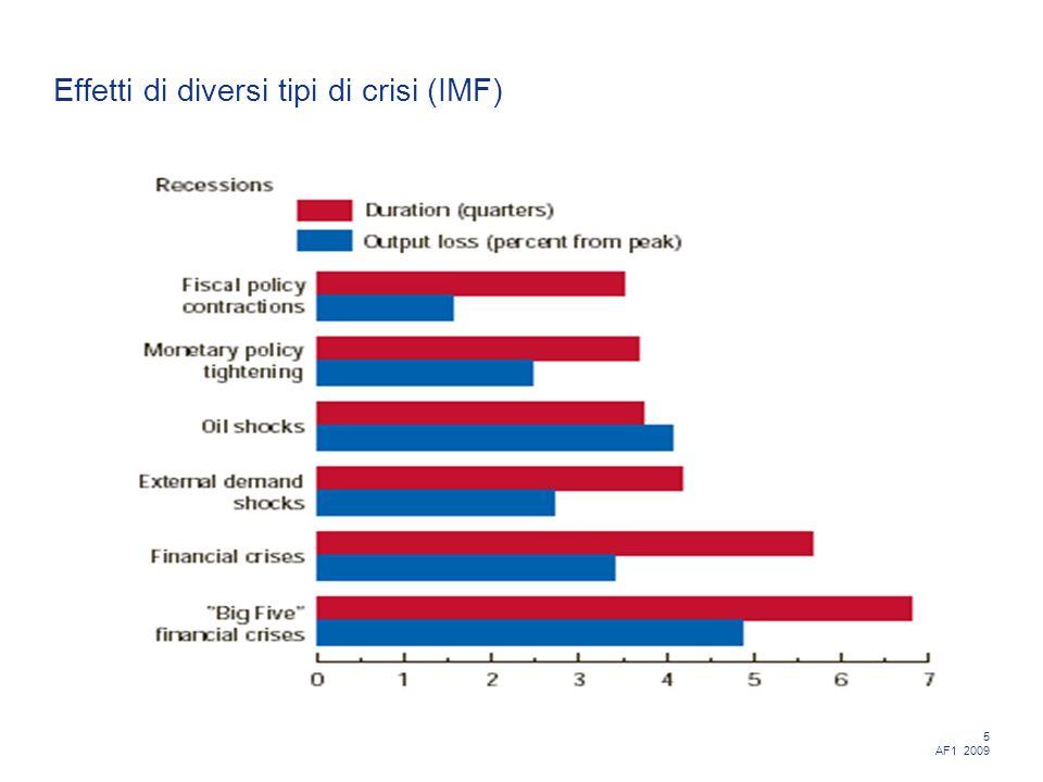 5 AF1 2009 Effetti di diversi tipi di crisi (IMF)