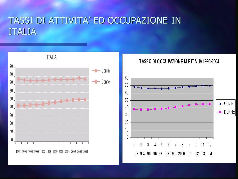 TASSI DI ATTIVITA ED OCCUPAZIONE IN ITALIA