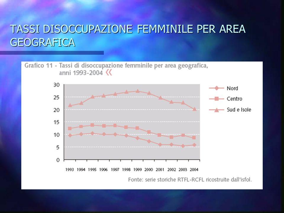 TASSI DISOCCUPAZIONE FEMMINILE PER AREA GEOGRAFICA