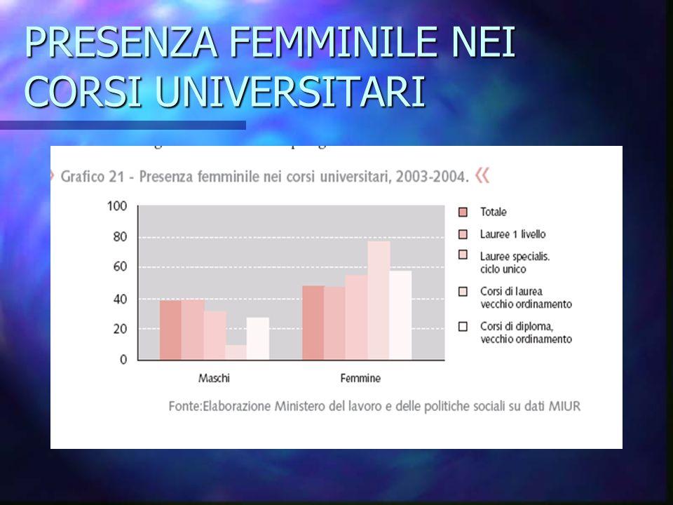 PRESENZA FEMMINILE NEI CORSI UNIVERSITARI