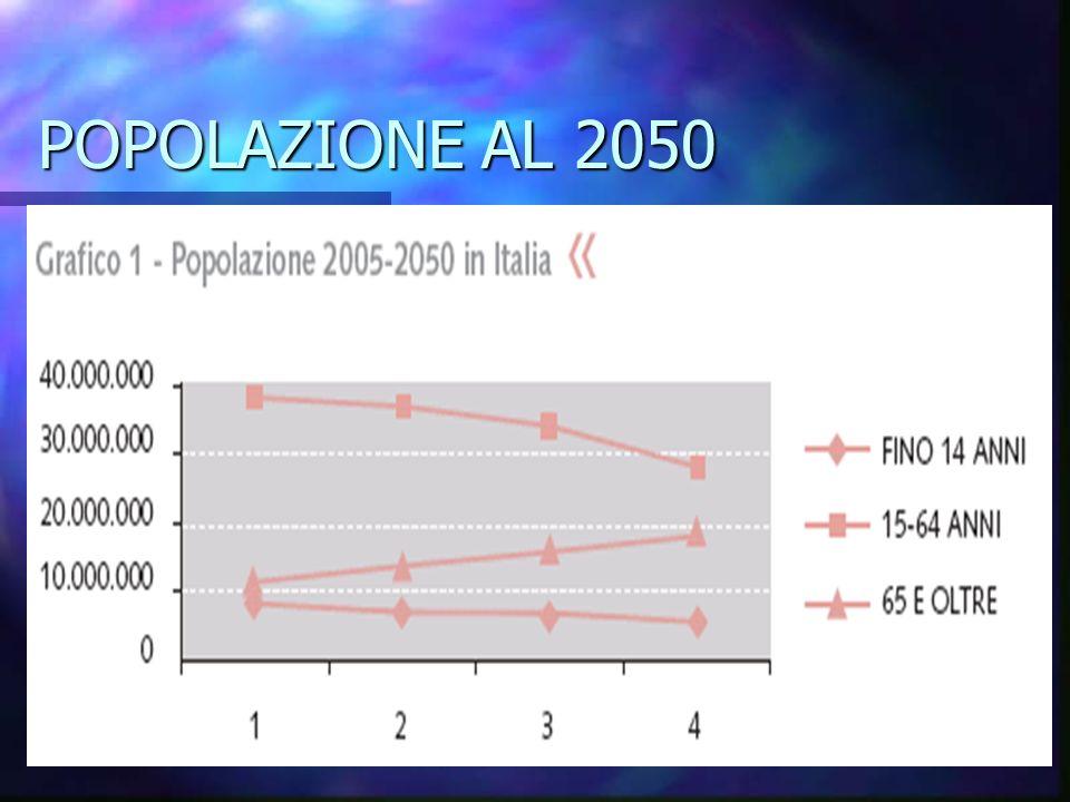 POPOLAZIONE AL 2050