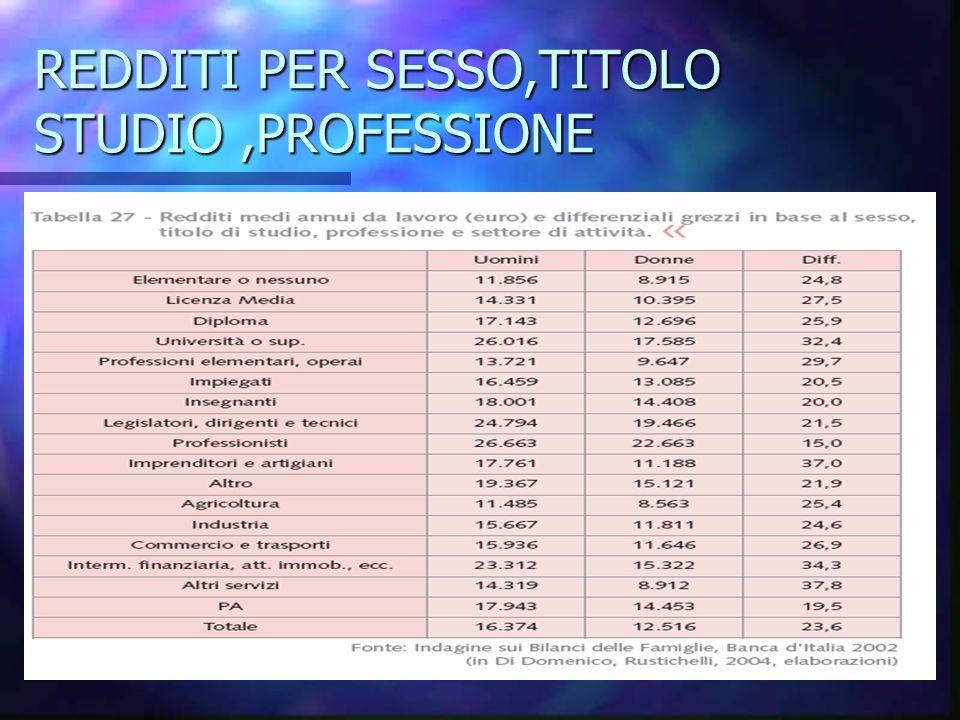 REDDITI PER SESSO,TITOLO STUDIO,PROFESSIONE