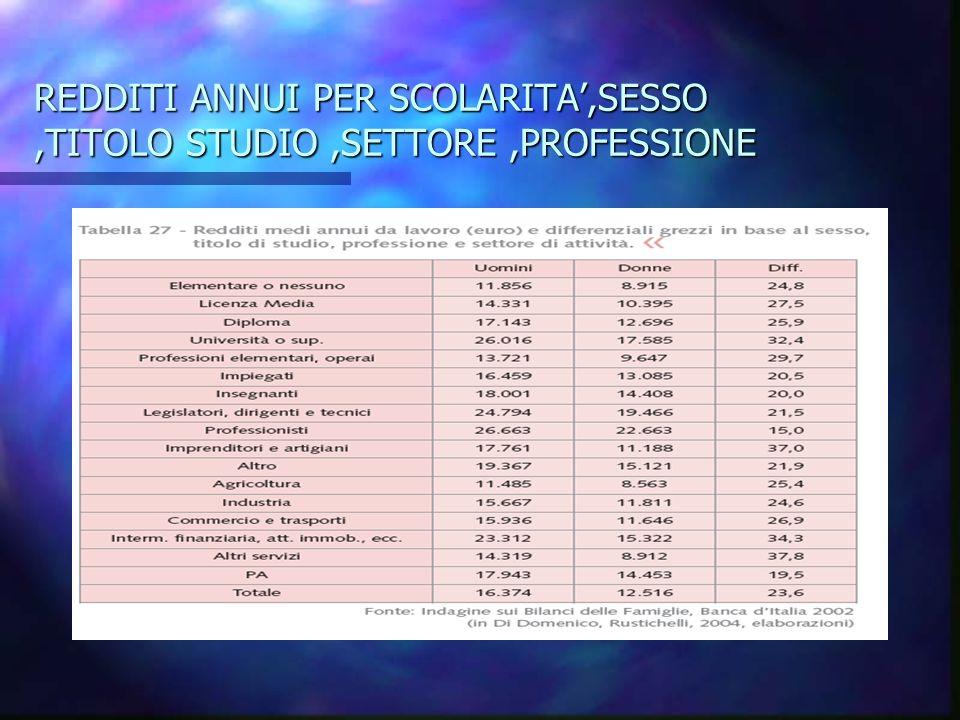 REDDITI ANNUI PER SCOLARITA,SESSO,TITOLO STUDIO,SETTORE,PROFESSIONE