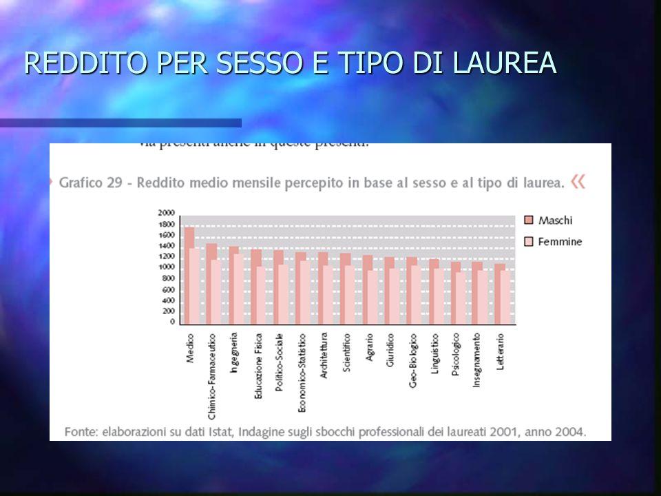 REDDITO PER SESSO E TIPO DI LAUREA