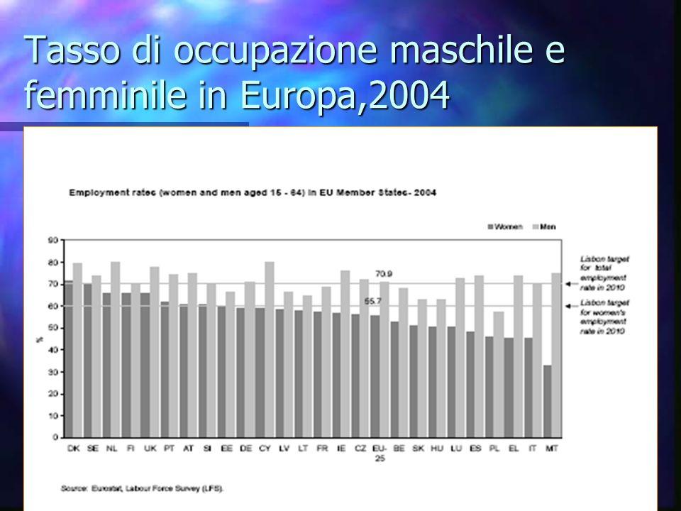 Tasso di occupazione maschile e femminile in Europa,2004