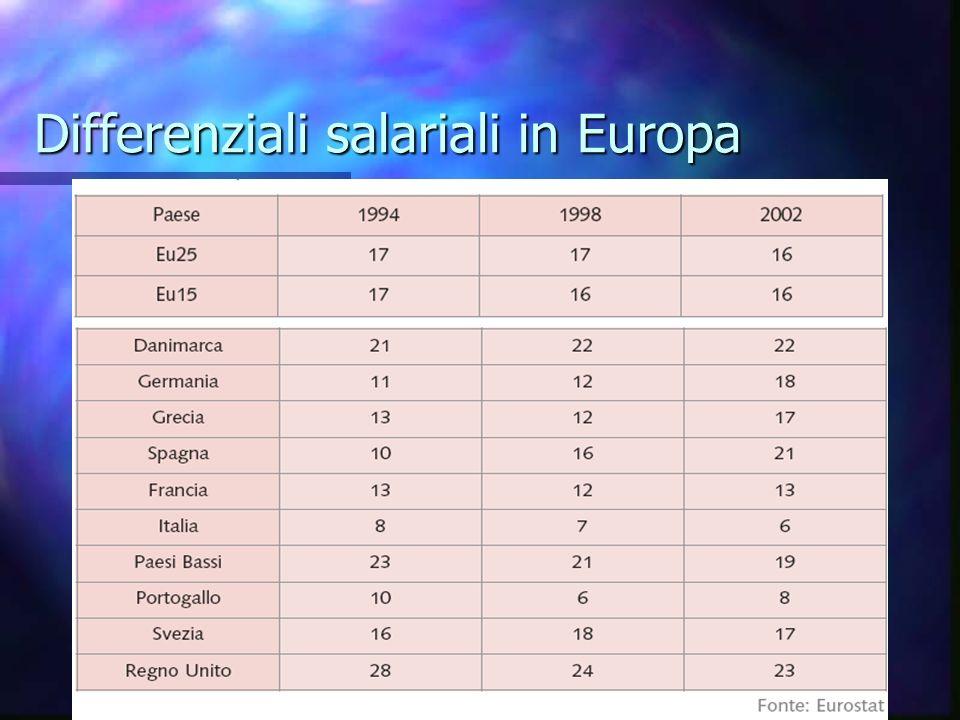 Differenze salariali in Europa 2004