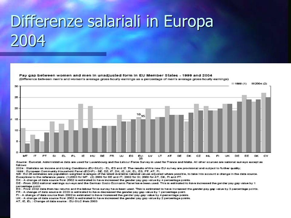 DIFFERENZE DI GENERE: OCCUPAZIONE -DISOCCUPAZIONE,SALARIO -EU 15 2000-2004